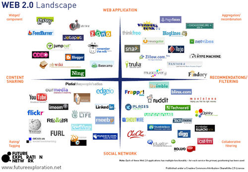 Top Web 2.0 Sites picture